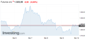 Precio del oro Altair Finance
