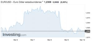 Tipo de cambio euro-dólar Altair Finance