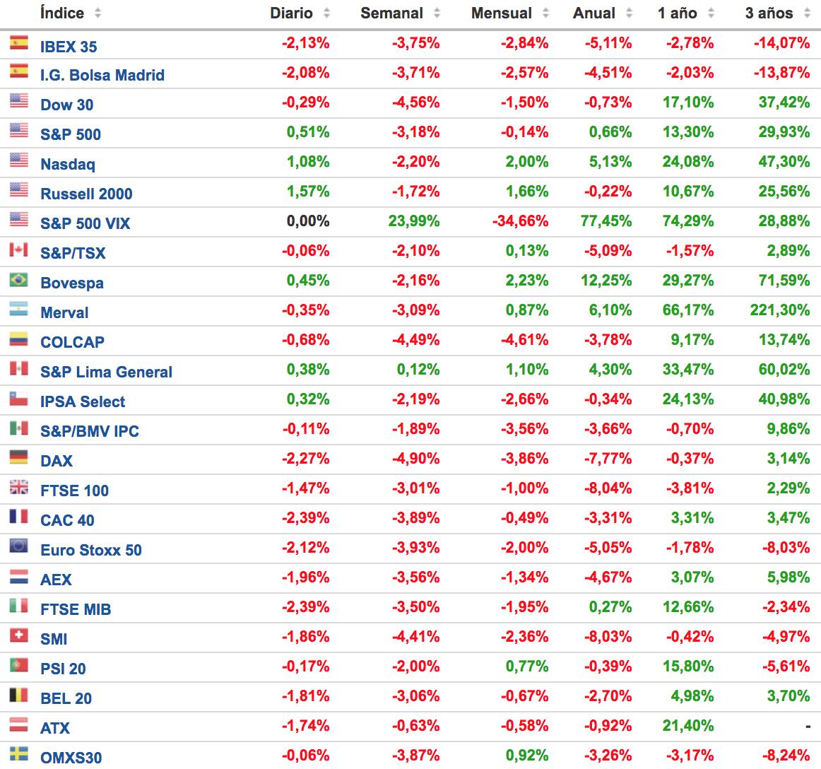 evolución de los principales indices bursatiles Altair Finance