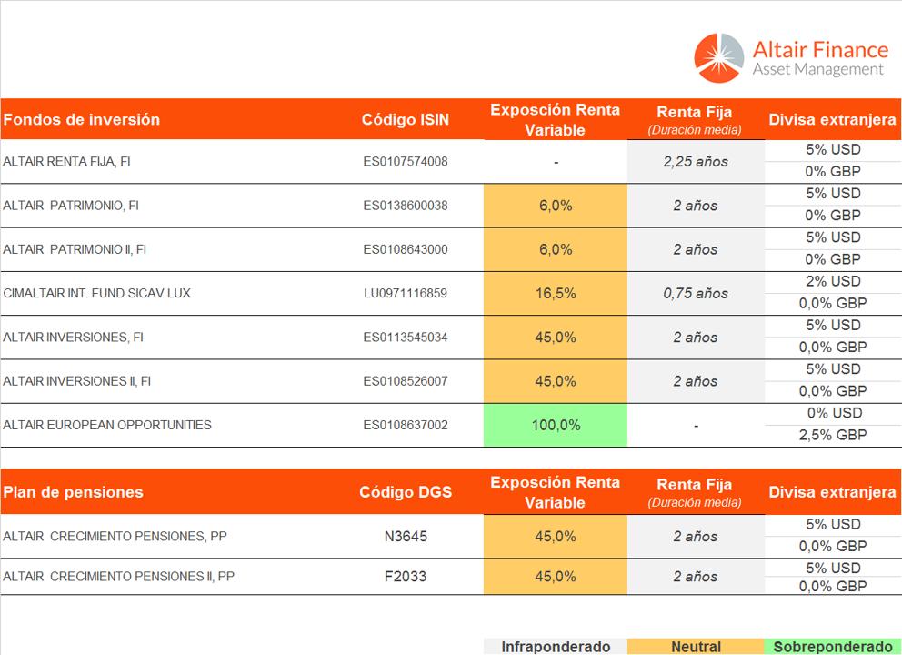 En la tabla se muestra el posicionamiento de los fondos que asesoramos desde Altair Finances a 15 de marzo de 2018