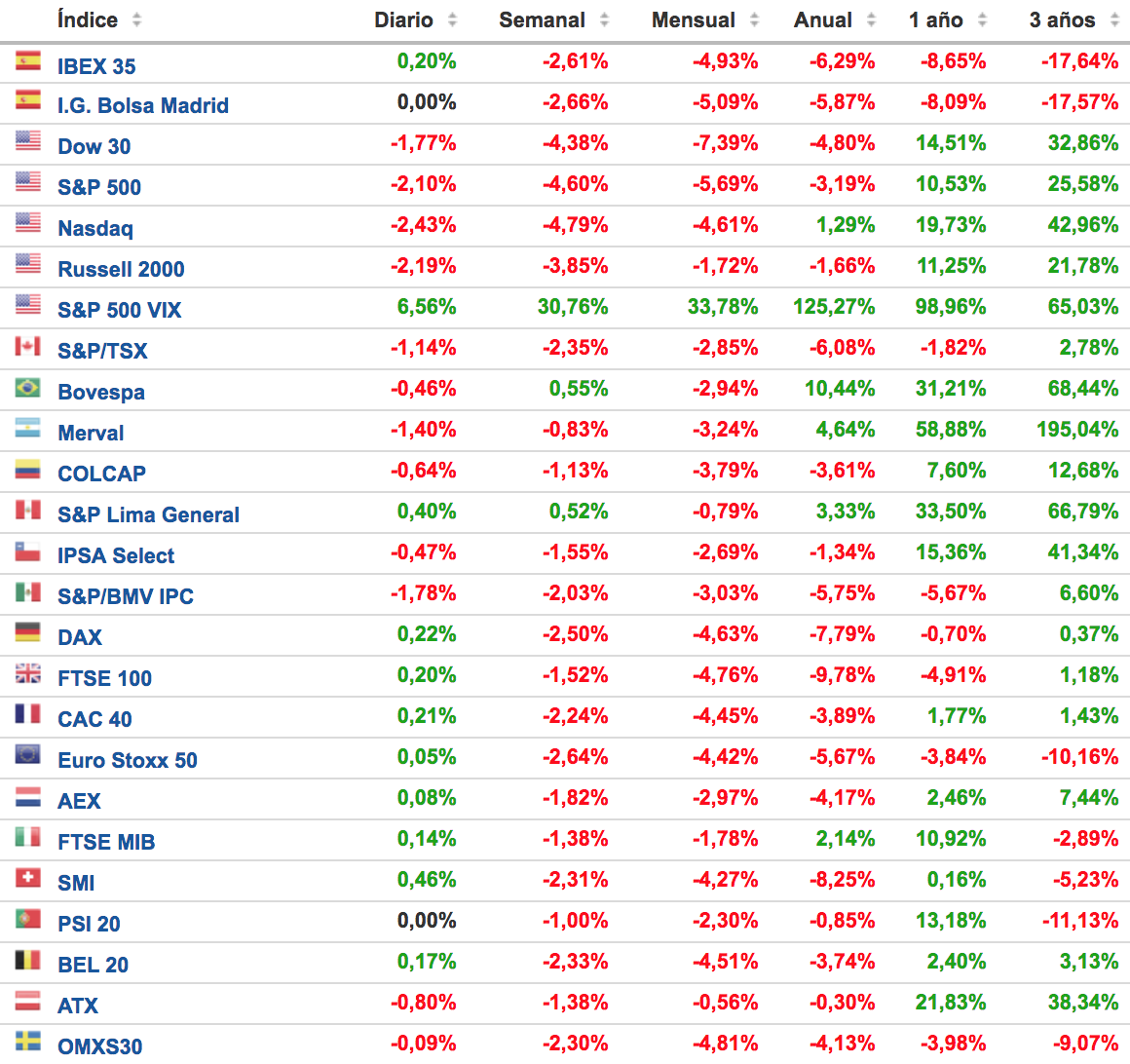principales-indices-bursatiles