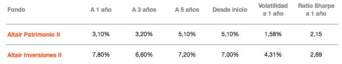 tabla-de-rentabilidades-anualizadas-Altair-Patrimonio-II-y-Altair-Inversiones-II