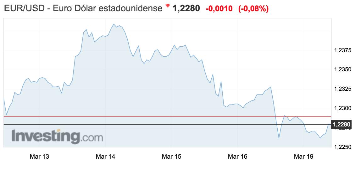 En la gráfica se muestra el tipo de cambio euro dólar semana 12 al 18 marzo 2018