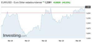 tipo-de-cambio-euro-dolar