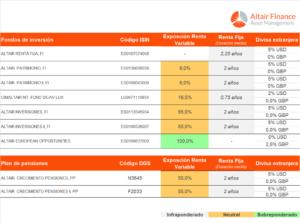 Posicionamiento de los fondos asesorados por Altair Finance a 5 abril 2018