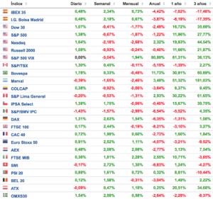 cuadro con el comportamiento de los principales indices bursatiles a 2 abril 2018