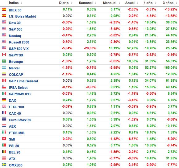 principales indices bursatiles