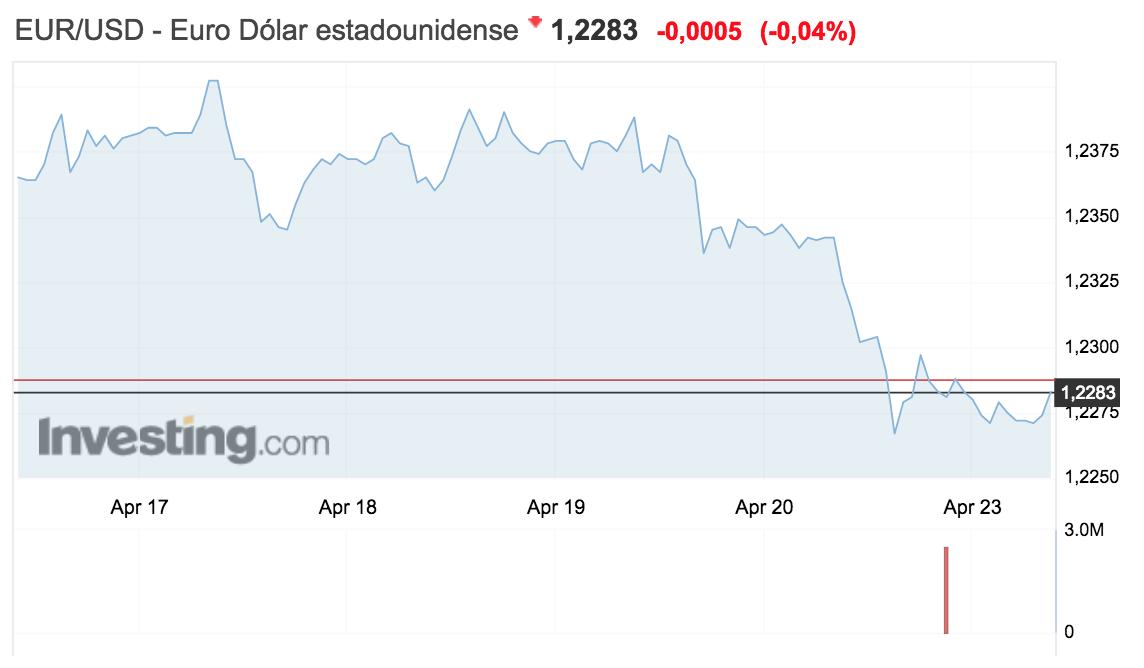 tipo de cambio euro-dolar semana del 16 al 22 abril 2018