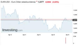 Tipo de cambio euro-dolar semana del 2 al 9 abril 2018