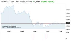 grafico del tipo de cambio entre euro y dolar en la semana del 26 de marzo al 1 abril 2018