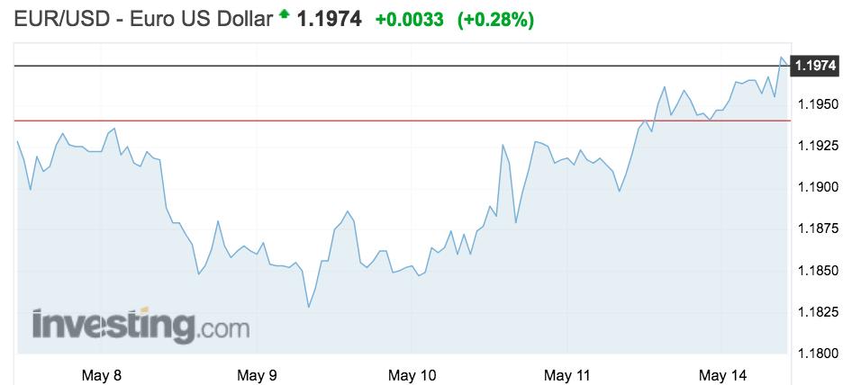 Tipo de cambio EUR - USD