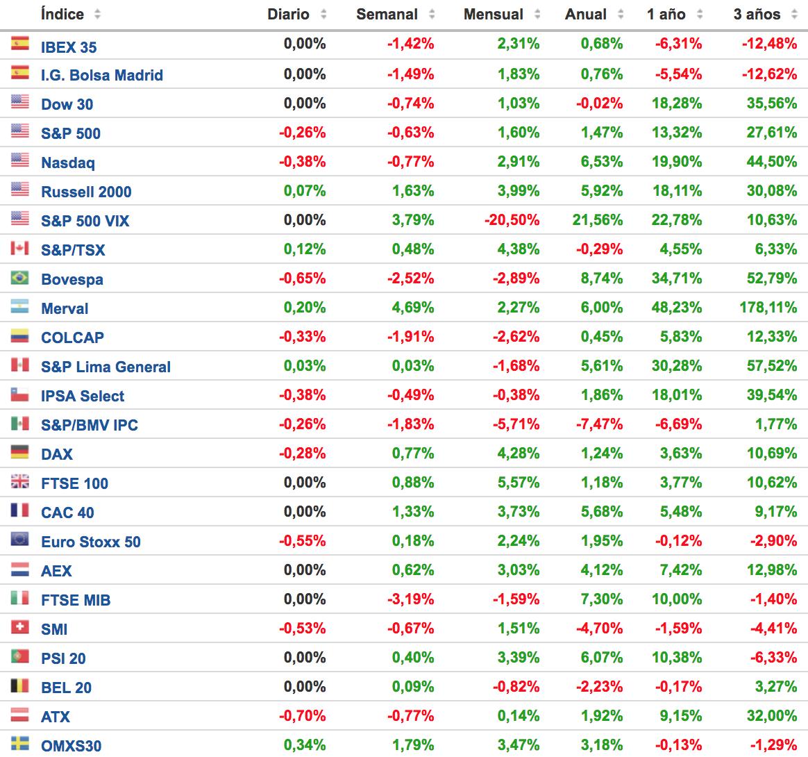 principales indices bursatiles 21 mayo 2018 Altair Finance