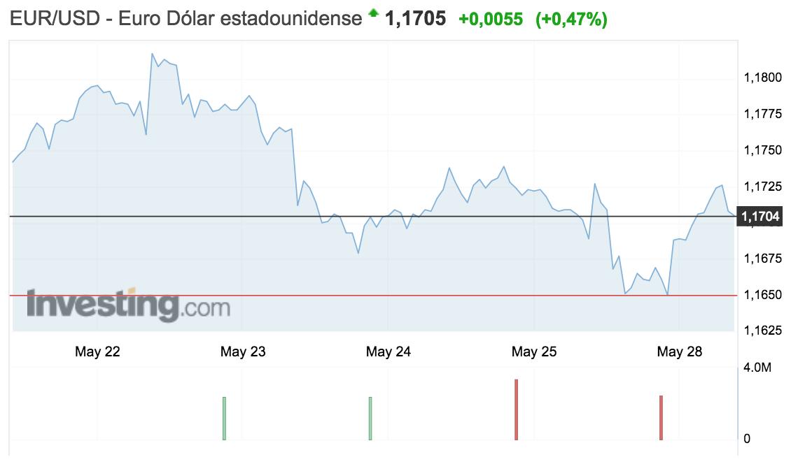 tipo de cambio euro-dolar 21 al 27 mayo 2018 altair finance