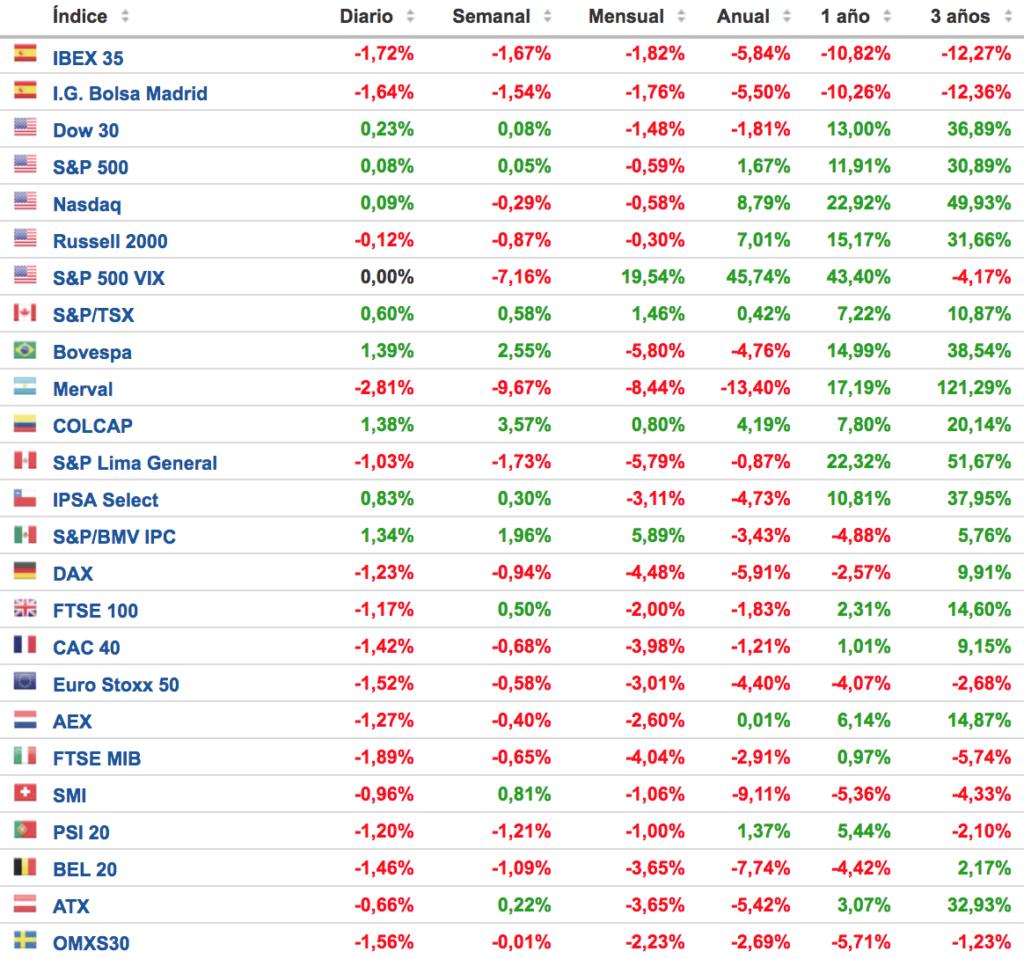 cuadro de rentabilidad de los principales indices bursatiles