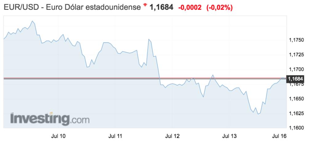 tipo de cambio euro-dolar