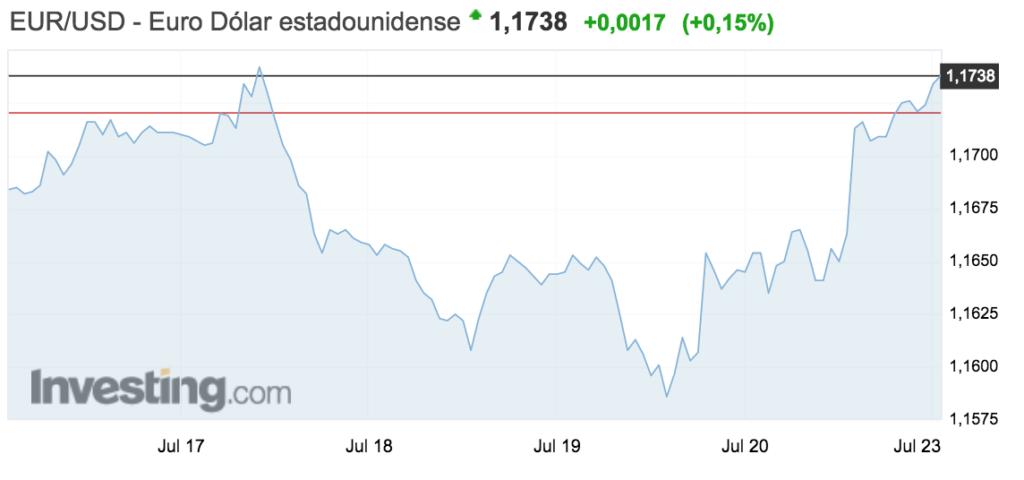 tipo de cambio euro-dolar semana 16-22 julio 2018