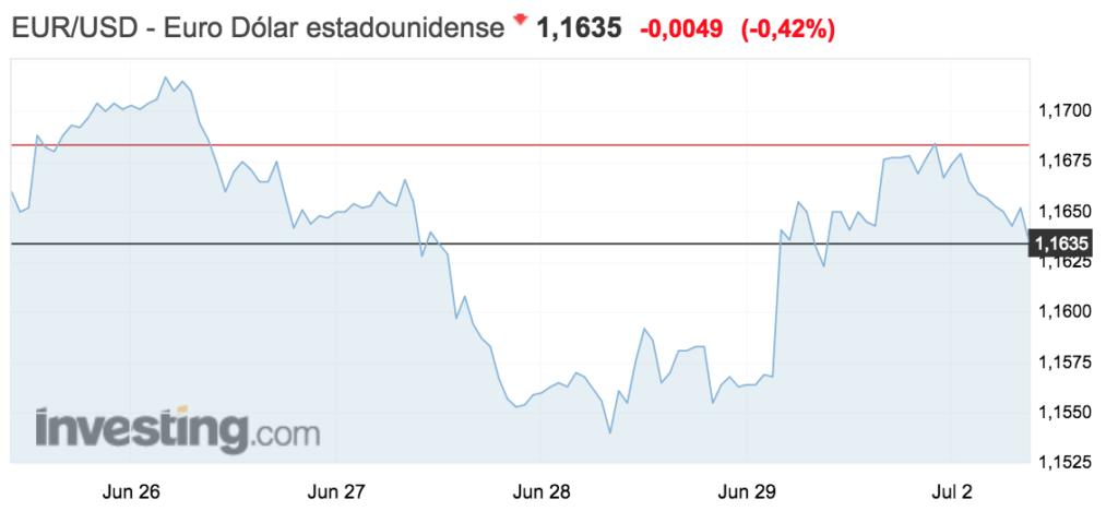 grafico del tipo de cambio entre el euro y el dolar en la semana del 25 de junio al 1 julio de 2018