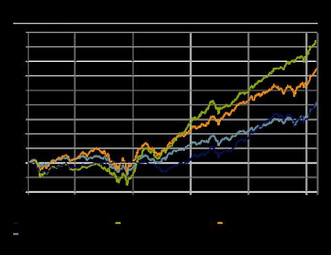 Comporativa fondos mixtos