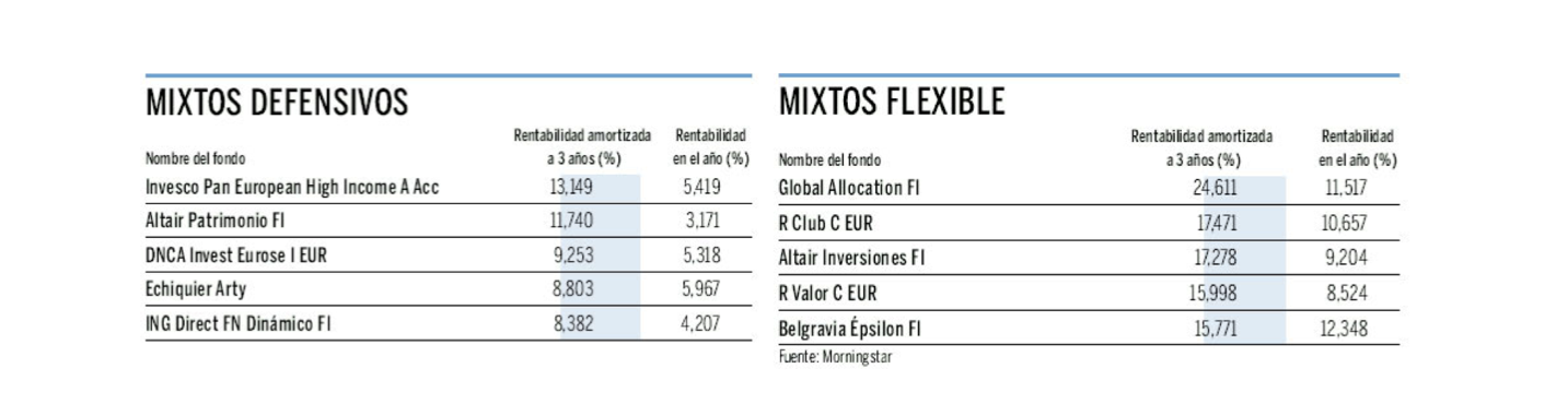 Altair patrimonio fi - mejor mixto defensivo euro 2