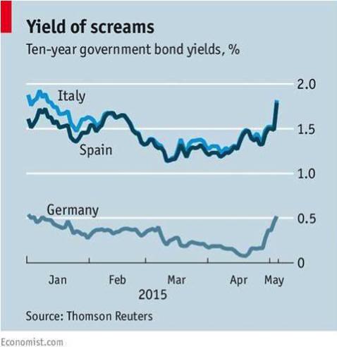 gráfico-rendimiento-bono-10-años-Italia-España-Alemania