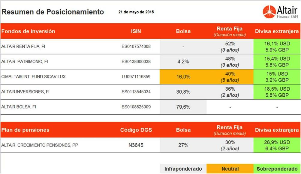 cuadro-resumen-posicionamiento-fondos-asesora-Altair-Finance