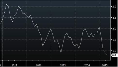 gráfico-de-precios-producción-industrial-EE-UU