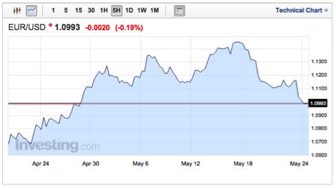 gráfico-tipos-cambio-euro-dólar-desde-mitad-abril