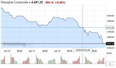 Gráfico-bolsa-China