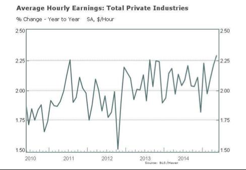 gráfico-costes-laborales-EEUU