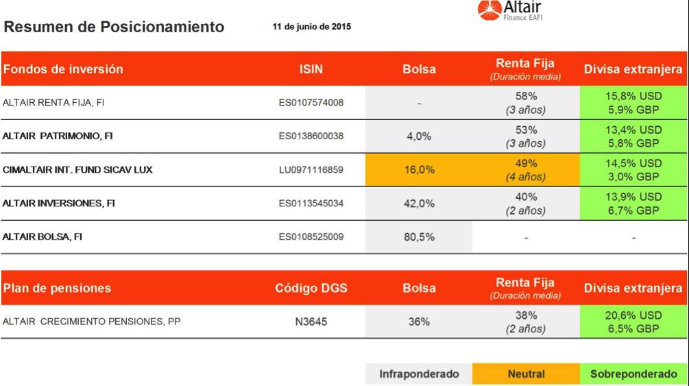 cuadro-del-posicionamiento-de-los-fondos-que-asesora-Altair-Finance