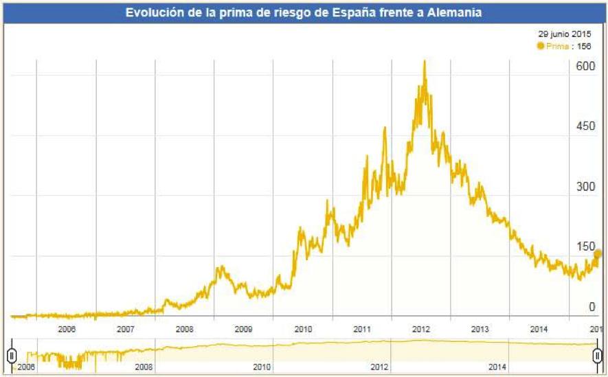 gráfico-evolución-prima-de-riesgo-española
