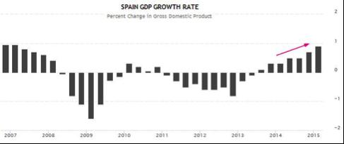 gráfico-PIB-España