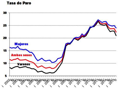 gráfico-con-evolución-índice-paro-España