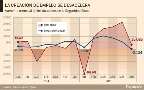 gráfico-con-la-evolución-de-la-creación-de-empleo-en-España