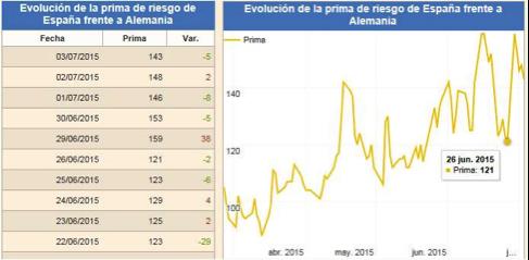 gráfico-evolución-prima-riesgo-España