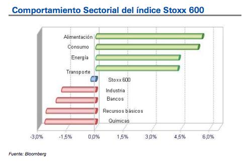 Comportamiento Sectorial del índice Eurostoxx50