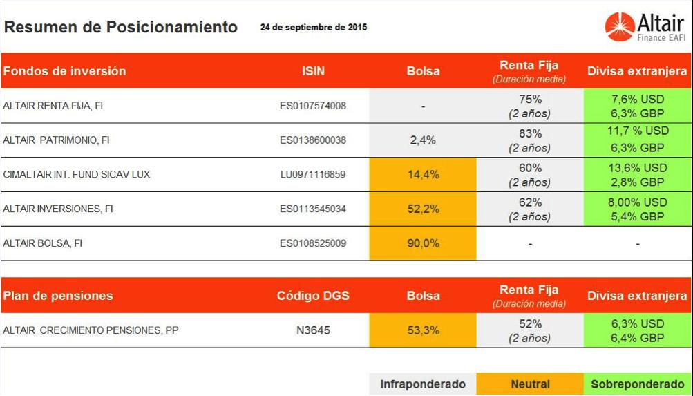 cuadro-posicionamiento-fondos-asesorados-por-AltairFinance-24-septiembre