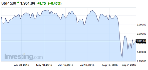 Evolución-índice-S&P-500-último-mes