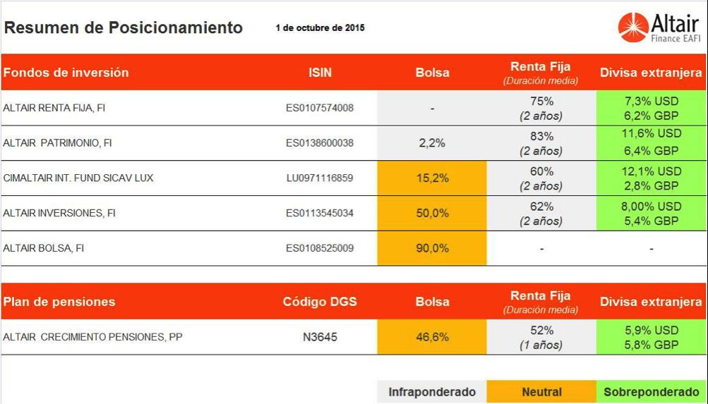 cuadro-posicionamiento-fondos-asesorados-por-Altair-finance-1-octubre
