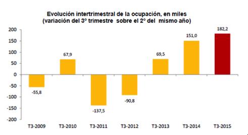 gráfico-comparación-entre-3T-y-2T-en-España