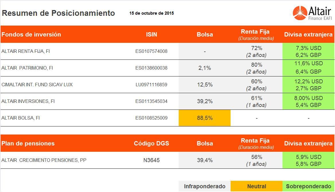 cuadro-posicionamiento-fondos-asesorados-Altair-Finance-15-octubre