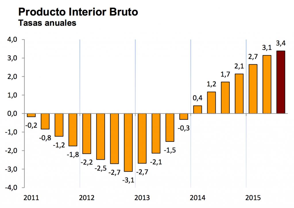 Producto Interior Bruto - España