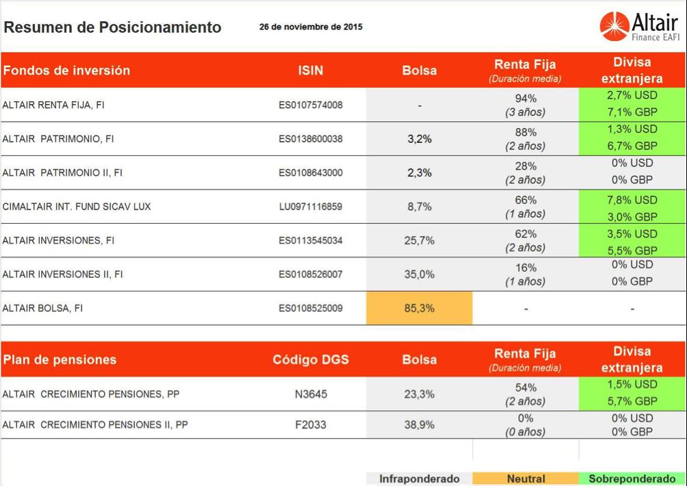 cuadro-posicionamiento-fondos-asesorados-por-Altair-Finance
