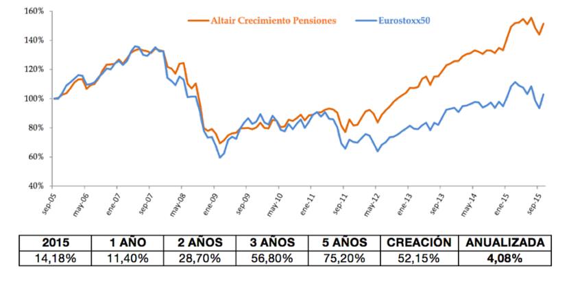 gráfica-y-tabla-rentabilidad-altair-crecimiento-pensiones-FI