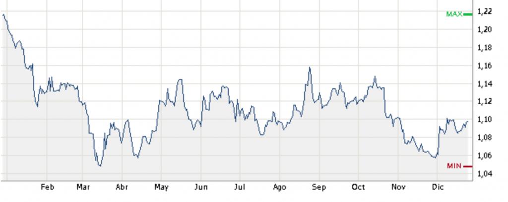 gráfico-evolución-tipo-cambio-euro-dólar