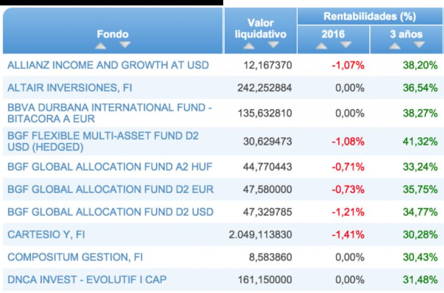 quefondos - altair inversiones
