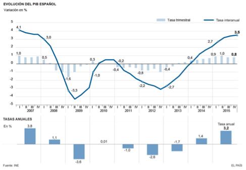 evolución-PIB-en-España-altair-finance