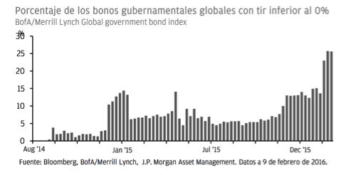 gráfico-bonos-gubernamentales-TIR-menor-0%