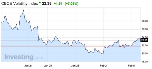gráfico-índice-CBOE-volatilidad-altair-finance