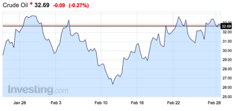 evolución-precio-petróleo-crudo-altair-finance